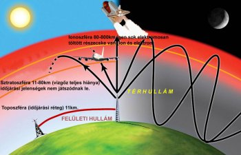 Elektromágneses hullámok terjedése