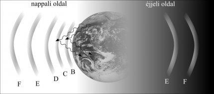 Ionoszféra rétegei
