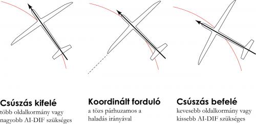 koordinalt-fordulo