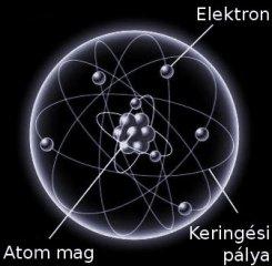 Atom szerkezete