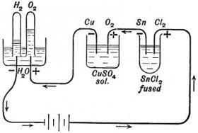 Michael Faraday elektrolízis kísérlete