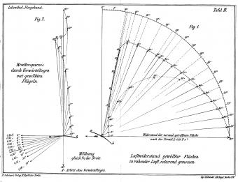 Lilienthal-féle poláris görbe