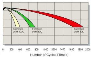 GEL akkumuláturok újratöltéseinek száma