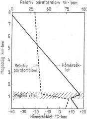 Troposférikus rétegek tulajdonságai