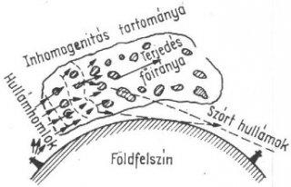 Szorthullam