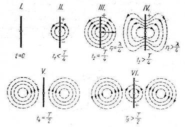 Mágneses tér alakulása
